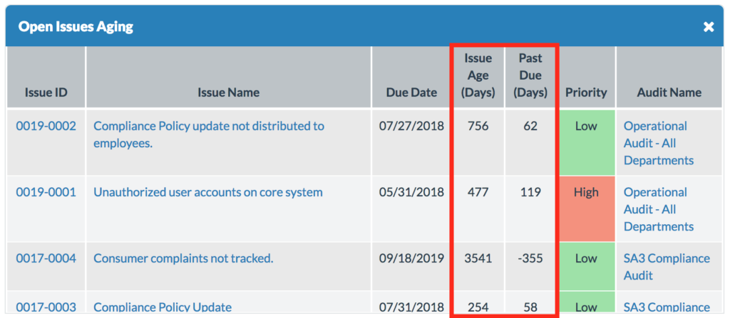 Audit issue age tracking